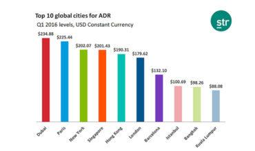 Dubai hotel daily rates lead the world in Q1