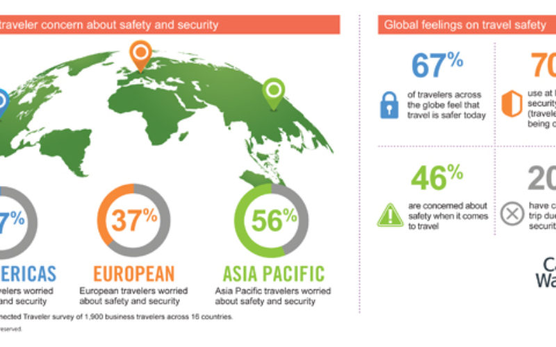 European travellers least worried about safety and security