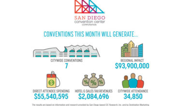 April events at San Diego CC set to generate nearly US$94m for region