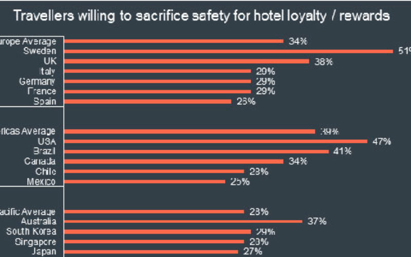 Rewards valued over safety by business travellers, CWT research finds