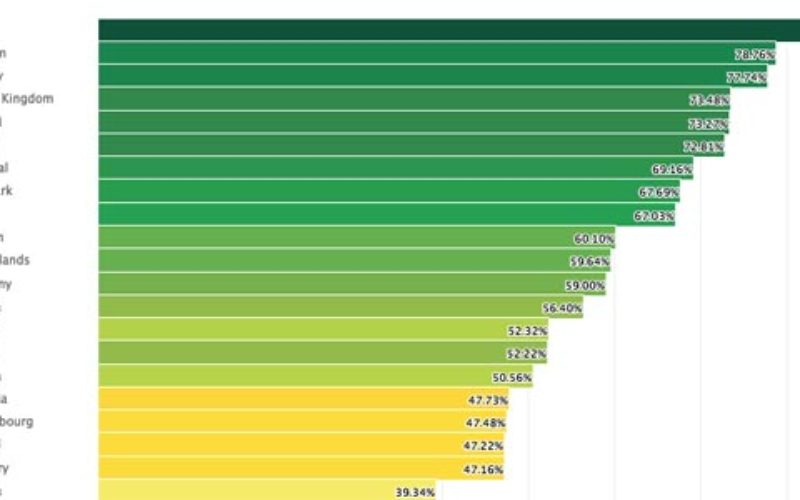 Malta ranked No.1 destination on European Rainbow Index