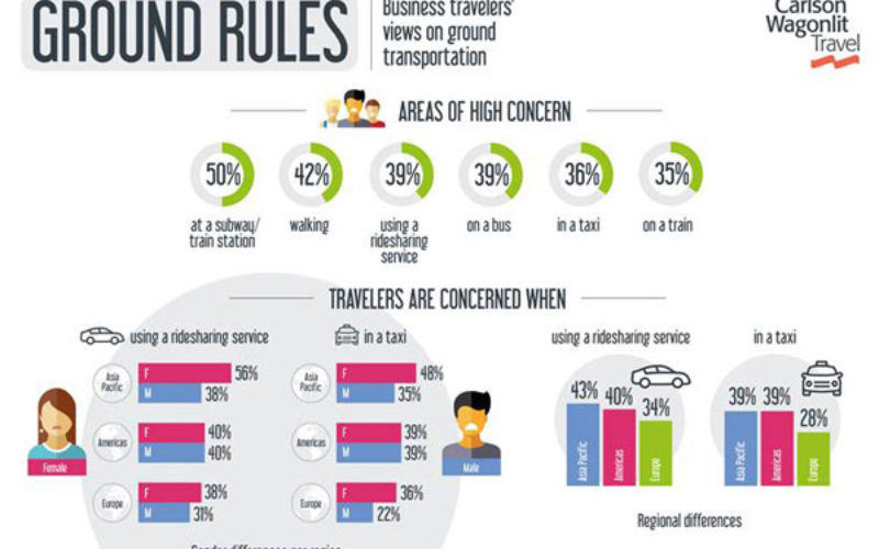 New research suggests business travellers feel safer at airports than train stations