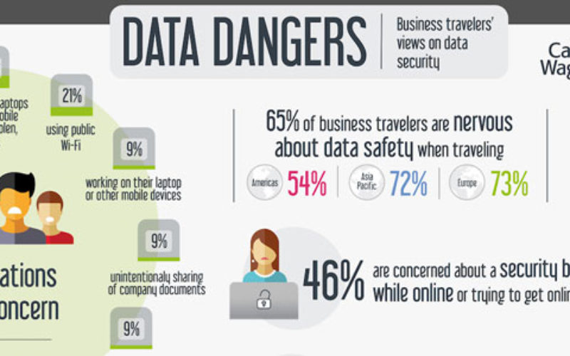 CWT research says 65% of business travellers are nervous about data
