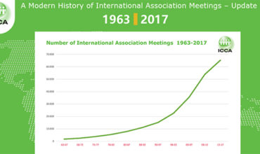 New ICCA report on 55-year history of international association meetings tells story of continued growth