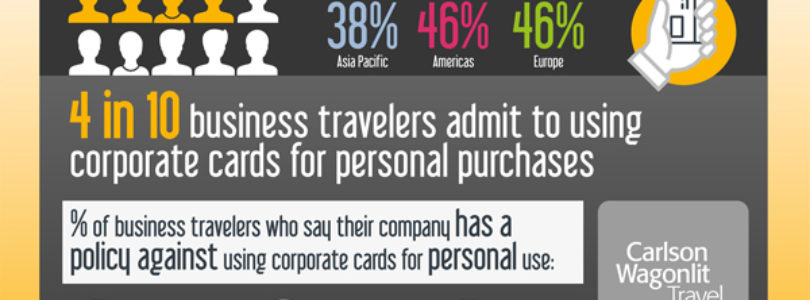 40% of travellers use company cards for personal purchases