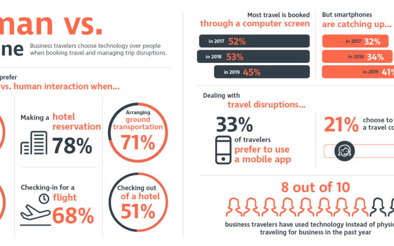 Are we human? Two-thirds of travellers prefer machines when booking air travel