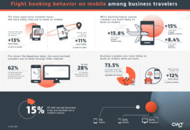Seasoned travellers most likely to book flights on mobile apps