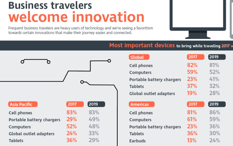 Business travellers all charged up for innovation