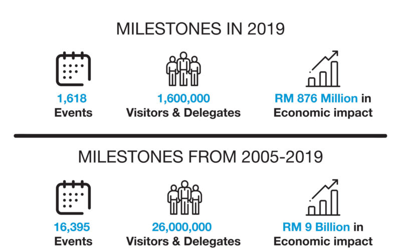 Kuala Lumpur Convention Centre passes RM9bn economic impact milestone