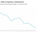 India daily hotel occupancy drops to 11%
