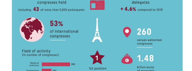 2019: a 'good year' for Paris congresses, according to annual CVB study