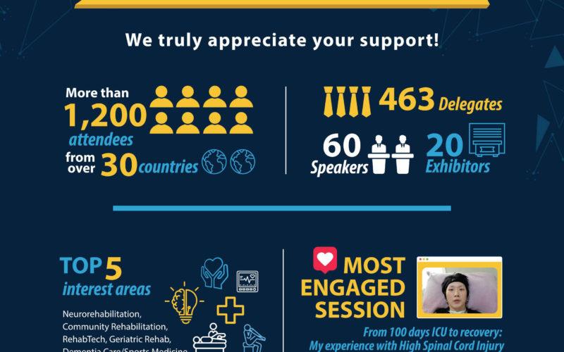 Virtual CAREhab Singapore Rehabilitation Conference 2020 gathers 1,200 delegates
