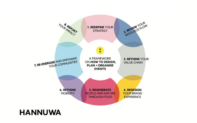A helping Hannuwa