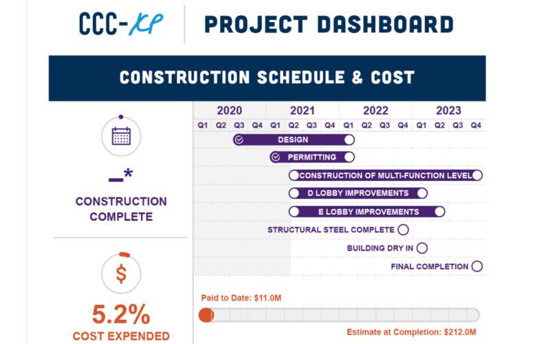 $200m Colorado Convention Center renovation begins