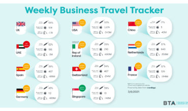 BTA reveals UK GDP's business travel loss of £4.4bn loss in final week of May