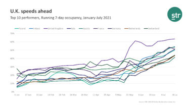 UK continues to lead European hotel occupancy